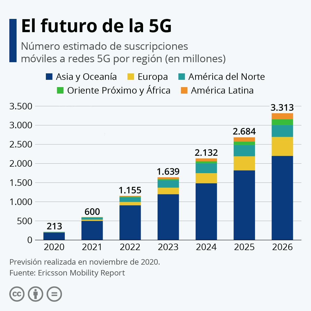 Implantación 5G por continente